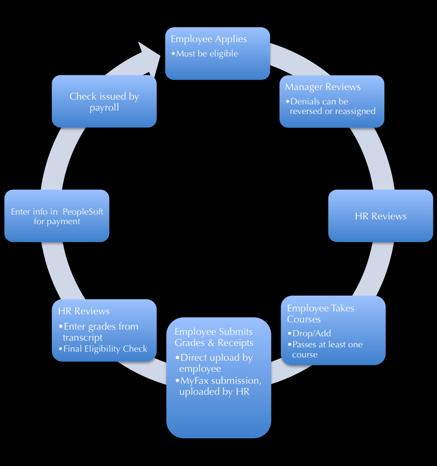 hr payroll process flow chart   scholarshipsearch bizhr payroll process flow chart